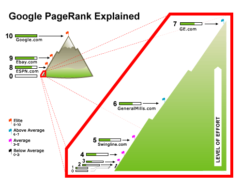 google-calcul-pagerank-autoveille