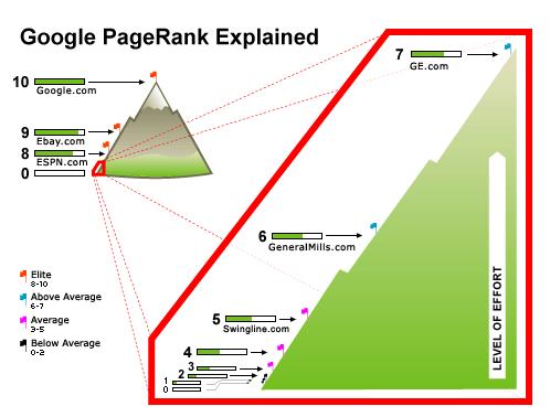 google-calcul-pagerank-autoveille
