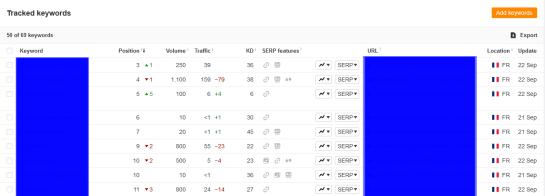 outil suivi positionnement seo rank-tracker-ahrefs AUTOVEILLE