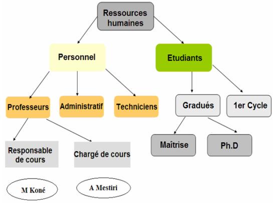 Ontologie - Graphe relations sémantique - AUTOVEILLE
