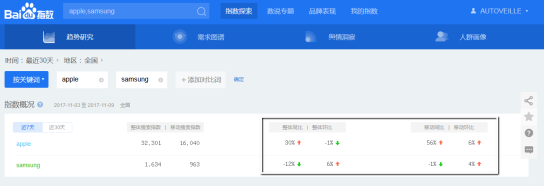 baidu-trends-seo-chinois-autoveille