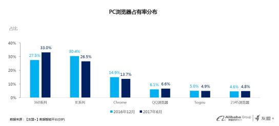 qihoo360-navigateur-chinois-2016-2017