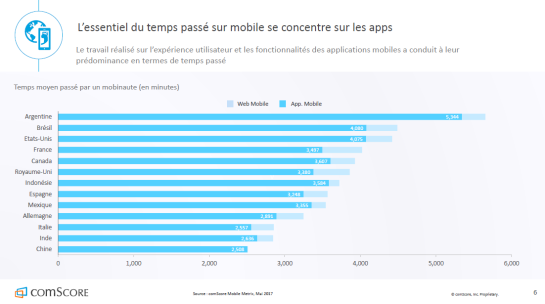 apps-usage-mobile-mondial-autoveille