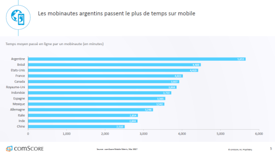 argentine-mobile-monde-autoveille
