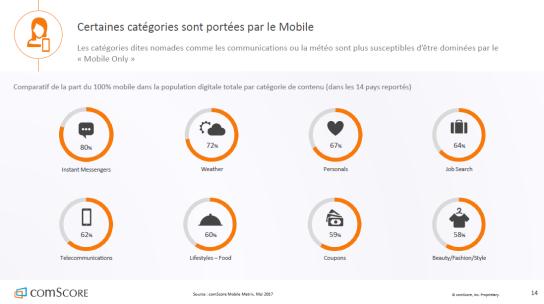 categories-usage-mobile-monde-autoveille