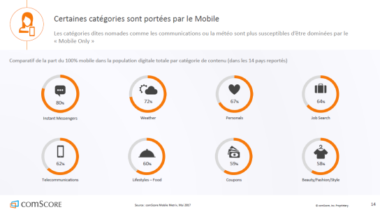 categories-usage-mobile-monde-autoveille