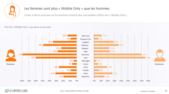 femmes-mobinautes-mobile-only-autoveille