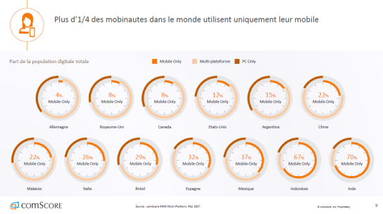 mobile-only-usage-smartphone-monde-autoveille