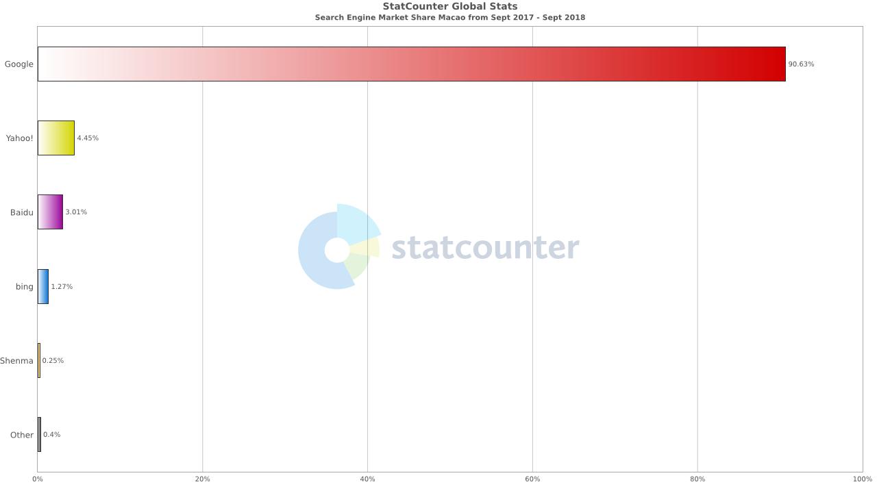 part de marché des moteurs de recherche à Macao - veroduong