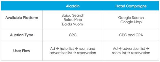 baidu-aladdin-sea-ppc-chine-veronique-duong-differences-google