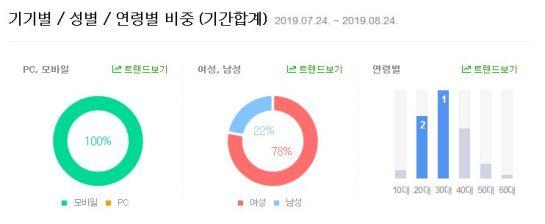 SEO Naver - SEO Corée du Sud - SEO Coréen - Véronique DUONG