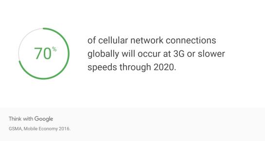 70% des connexions mobiles en 3G en 2020 selon Google