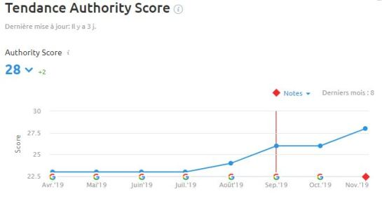 authority-score-semrush-veronique-duong